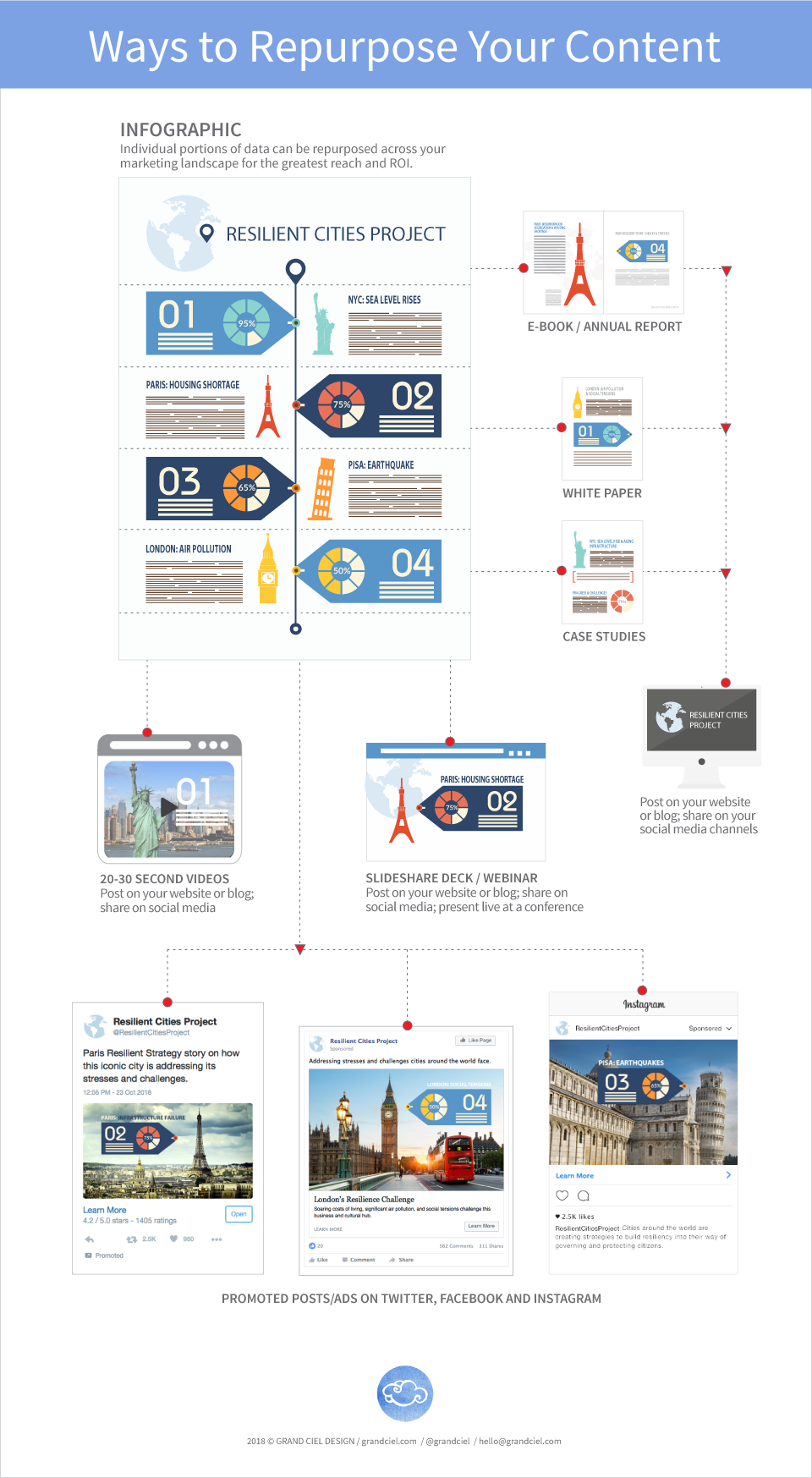 Illustrated Ways to Repurpose Your Content Infographic